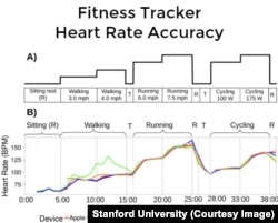 Stanford University Study Heart Rate Measured by Fitness Trackers
