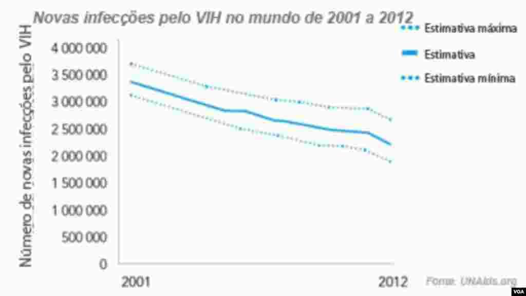 Cerca de 34 milhões de pessoas tem o VIH