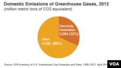 Domestic Emissions of Greenhouse Gasses, 2012