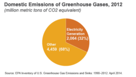 Domestic Emissions of Greenhouse Gasses, 2012