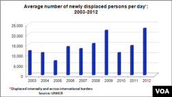 Number of newly displaced persons per day per year.