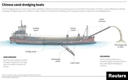 Graphic shows a diagram of one of the Chinese boats that are dredging sand off the coast of Taiwanese islands.