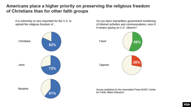 Americans' opinions on religious and civil liberties are examined in a poll conducted by the Associated Press-NORC Center for Public Affairs Research
