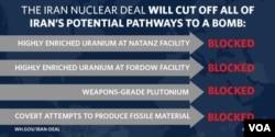 白宫以图表说明伊朗协议切断了发展核武的要件(来源:白宫推特)