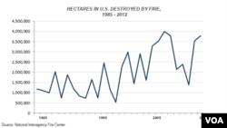 Diện tích bị cháy ở Mỹ từ 1985 đến 2012