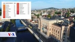 Percepcija javnosti odgovara stvarnom stanju korupcije u BiH