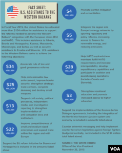 Fact Sheet: U.S. Assistance to the Western Balkans