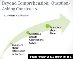 Beyond Comprehension: Question-Asking Constructs