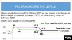 Predmet najveće debate oko predsjednikovog prijedloga su porezne stope