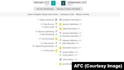 Thống kê trận đấu giữa U23 Việt Nam và Uzbekistan.