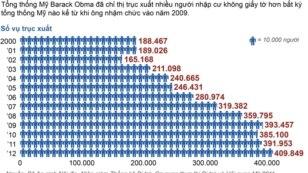 Số người bị trục xuất của Cơ quan Di trú Hoa Kỳ