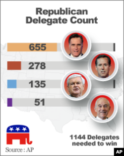 Republican Delegate Count