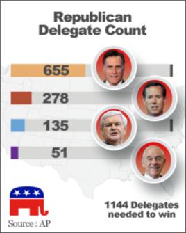 Republican Delegate Count