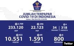 Infografis percepatan penanganan COVID-19 di Indonesia per tanggal 1 Mei 2020 Pukul 12.00 WIB. #BersatuLawanCovid19 (Foto: Twitter @BNPB-Indonesia)