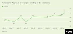 Amerikalıların 56 faizi Donald Trampın iqtisadi idarəçiliyini bəyənir.