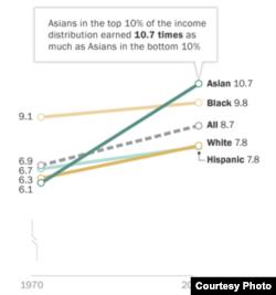 '퓨리서치센터' 에서 발표한 인종에 따른 소득 격차 통계 자료.
