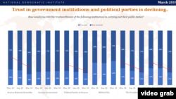 Opada poverenje u vladu i političke institucije