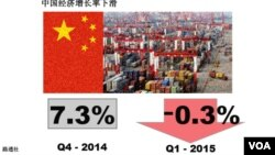 中國第一季增長跌至6年最低