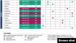 ქვეყნების კატეგორიები და შეფასებები - ცვლილება კატეგორიების მიხედვით