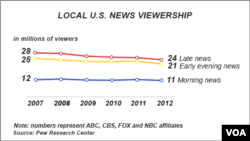 US viewership of local news