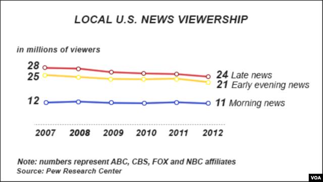 US viewership of local news