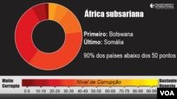 Corrupção na África subsariana