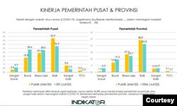 Kinerja pemerintah pusat dan provinsi sesuai dengan survei Indikator Politik Indonesia. (Foto: Courtesy)