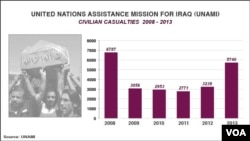 UNAMI civilian deaths in Iraq, as of September, 2013