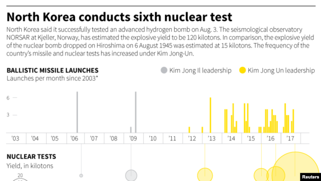 FILE - The frequency of the country's missile and nuclear tests has increased under Kim Jong-Un.