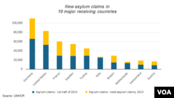 Asylum trends, 2013 and first half of 2014, UNHCR report