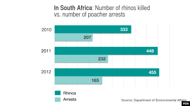 Number of rhinos killed vs. number of poachers arrested in South Africa, 2010-2012