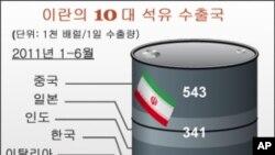 미국, 이란산 원유 수입국과 협상