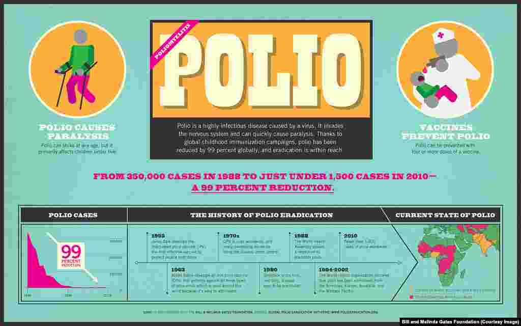 An infographic on polio, by the Bill and Melinda Gates Foundation, which is helping to fund the global battle to eradicate polio.