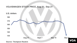 graphic, VW stock prices drop