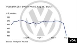 graphic, VW stock prices drop