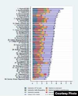 Le classement des pays les plus heureux en Afrique. (World happiness report)