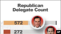 目前共和黨各路侯選人獲得選舉人票的數目