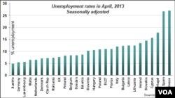 Biểu đồ về tỉ lệ thất nghiệp ở các nước thuộc Liên hiệp Âu châu