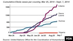 La transmission du virus à Ebola s'accélère (VOA)