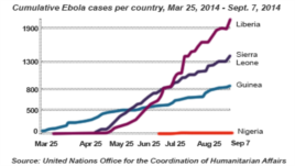 OBSH: Numri i viktimave nga Ebola arrin në 2296
