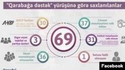 Azərbaycan Ordusuna dəstək askiyasından sonra həbs edilənlər barədə diaqram