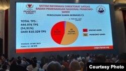 Badan Pemenangan Nasional (BPN) Prabowo-Sandi mengklaim meraih kemenangan sebesar 54,24 persen dalam pemaparan di Hotel Grand Sahid Jaya, Jakarta, Selasa (14/5) (Foto: BPN Prabowo-Sandi).