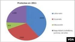 El segundo reclamo de corte social, estuvo referido a uno de los grandes déficits que se han acumulado a lo largo de los dos períodos de gobierno de Chávez, la vivienda.