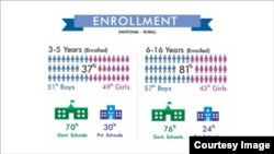 School Enrollment (ASER Pakistan)
