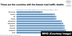 Fewest road traffic deaths (World Economic Forum / World Health Organization