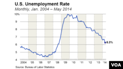 Unemployment rate as of May, 2014