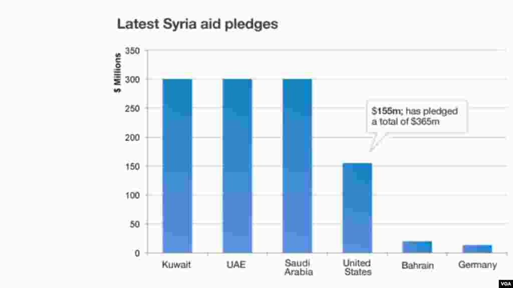 Latest aid pledges to Syria