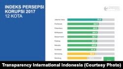 Indeks Korupsi Indonesia