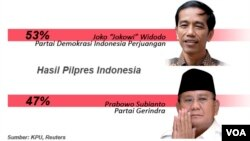 Indonesia Election 2014