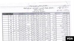 فهرست ۲۷ نامزد پیشنهاد شده رای عضویت در کمیسیون مستقل انتخابات افغانستان